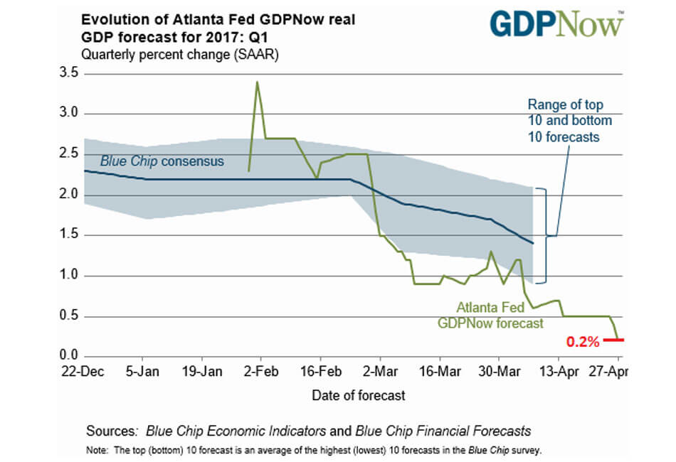 Great Expectations GDPNow