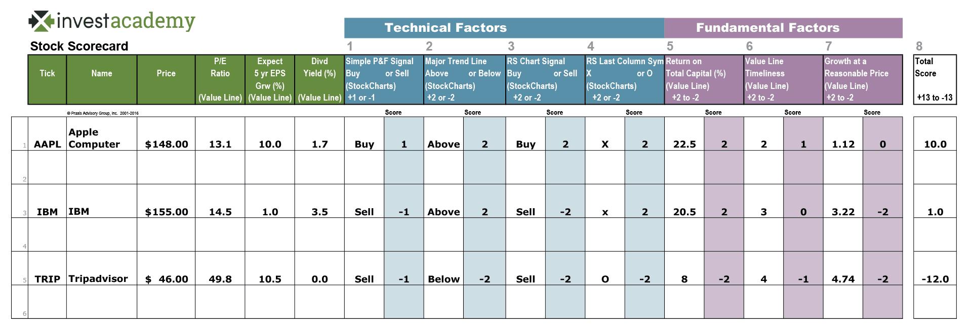 InvestAcademy Stock Scorecard Sample