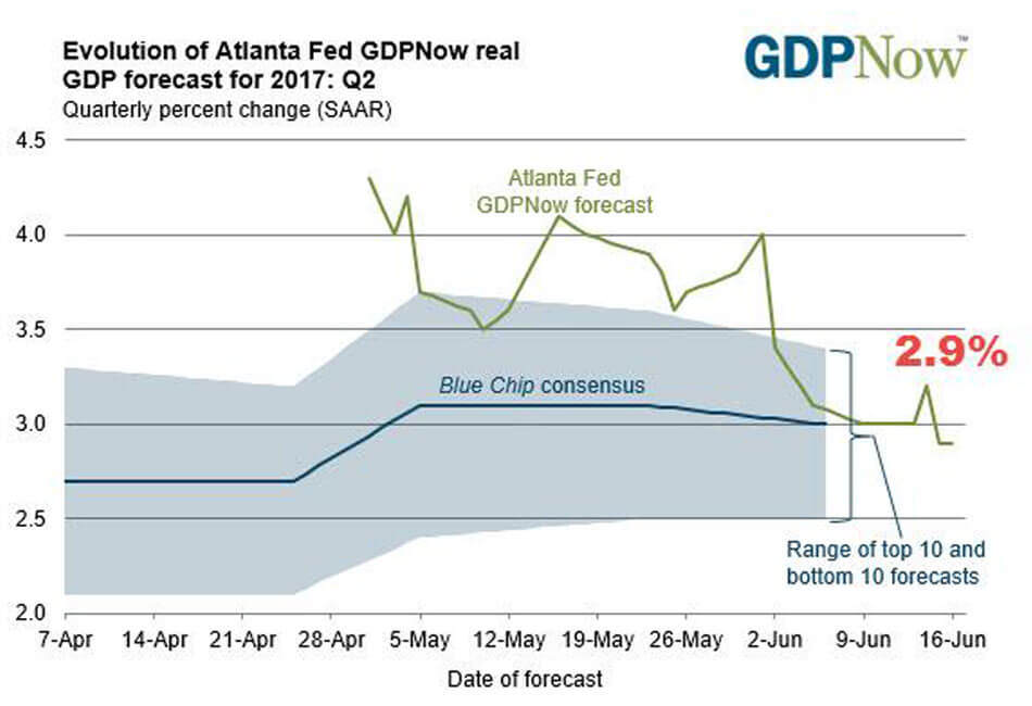 Peak Complacency GDP Now Graph