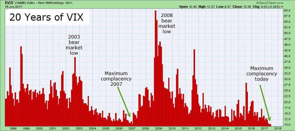 Peak Complacency VIX Index